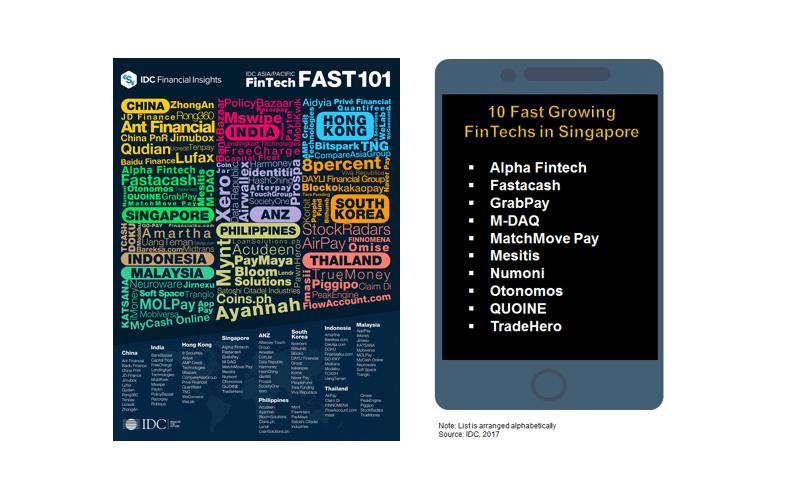 Alpha Fintech Named Top 10 Fastest Growing Fintech in Singapore